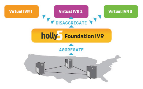The Holly Voice Platform and LumenVox