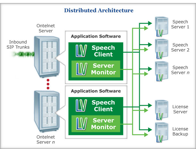 LumenVox Distributed Architecture Chart