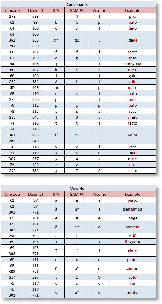 Tts1 Brazilian Portuguese Phonemes Lumenvox Knowledgebase