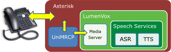 Configuring Asterisk 13 | LumenVox Knowledgebase