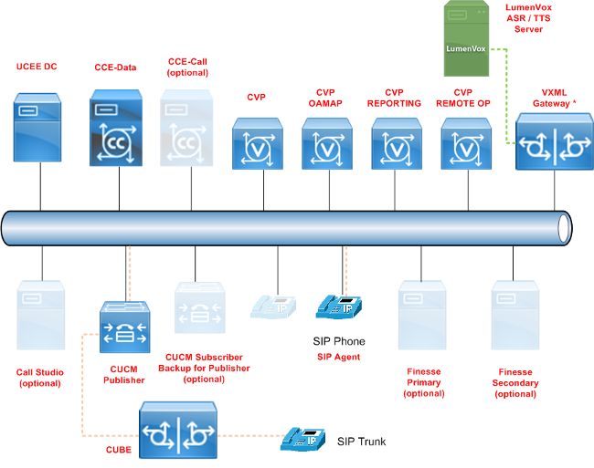 Cisco UCCE   LumenVox Knowledgebase